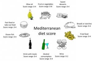 Chez les « jeunes » aussi le régime méditerranéen est lié à un risque plus faible de maladie cardiaque